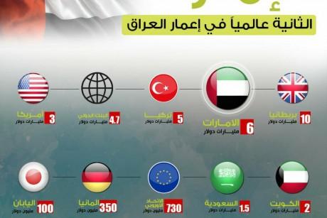 الإمارات الثانية عالميا في إعمار العراق