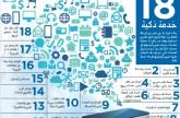 84 % انخفاض التعامل الحضوري في شرطة دبي
