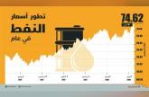 لجنة أوبك: تخمة معروض النفط انتهت