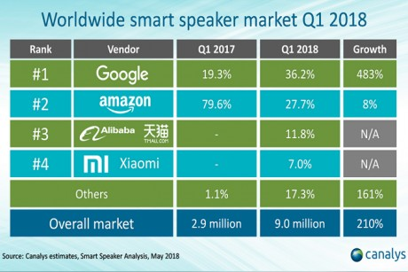 Google delivered more smart speakers than Amazon in Q1 for the first time ever