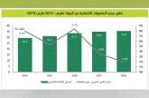 «بيتك»: 35.6 مليار دينار حجم الائتمان المحلي