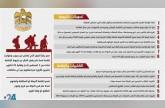 إنفوغراف24| قرارات إنسانية واستراتيجية هامة تبنتها الإمارات.. تعرّف عليها