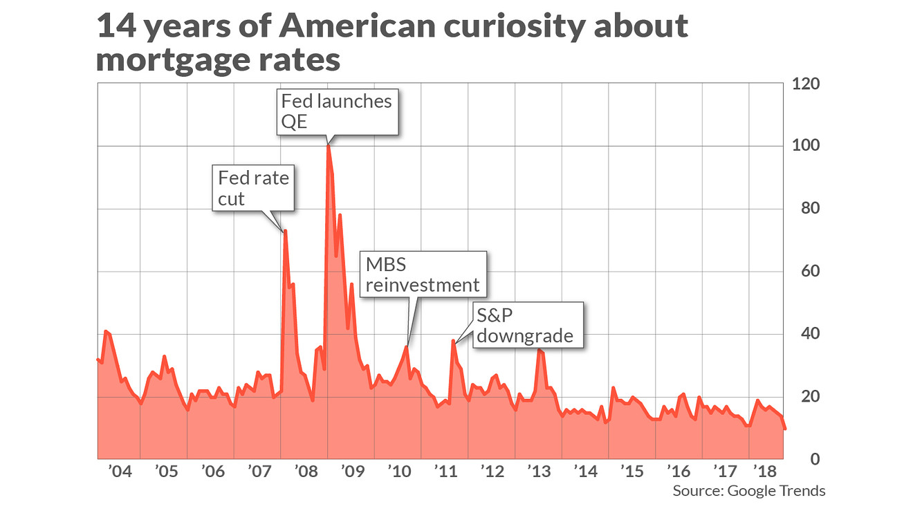 Americans' fascination with 'mortgage rates:' a tour through financial market history - Dotemirates